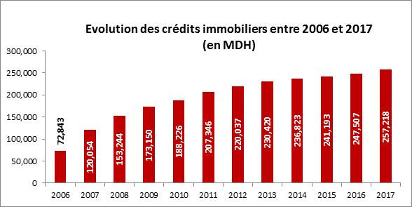 credits_a_limmobilier