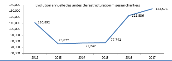 mec_restructuration