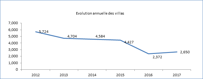 production_villas
